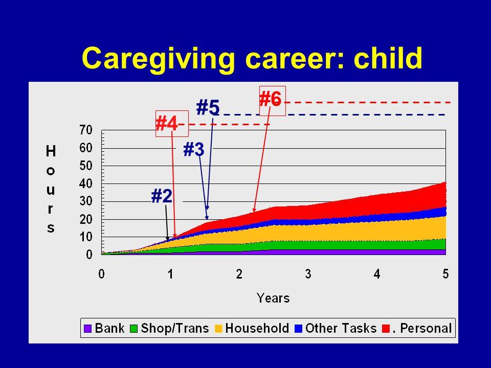 Caregiving career: child #2 #3 #5 #6 #4