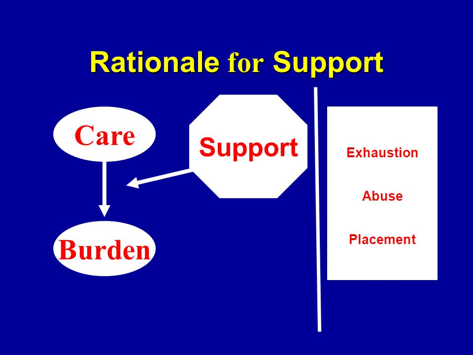 Rationale for Support Burden Care Exhaustion Abuse Placement Support