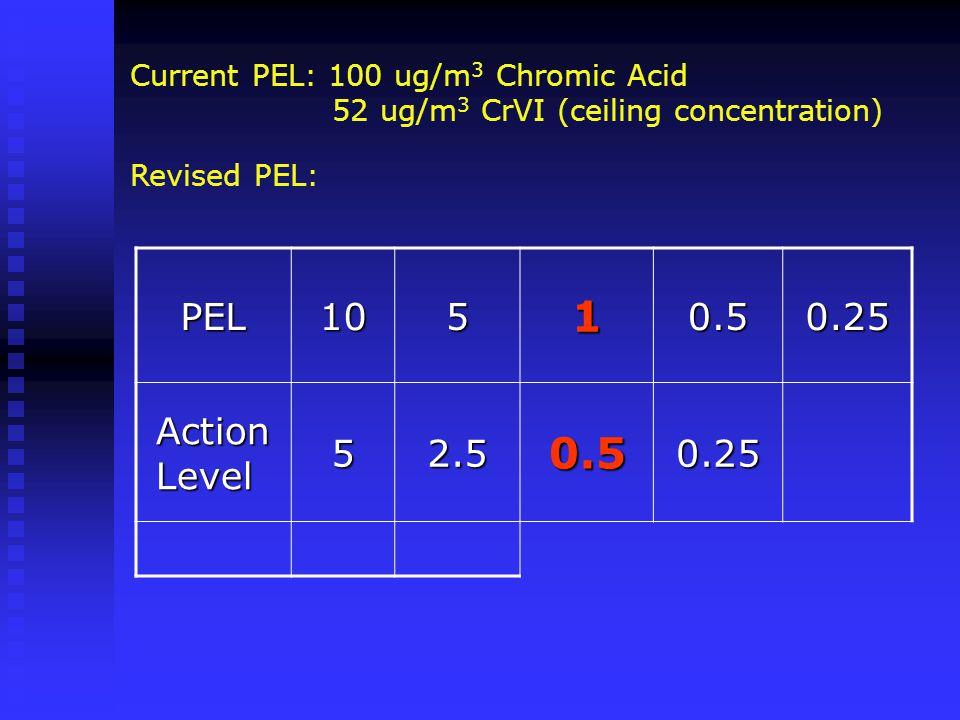 PEL10510.50.25 Action Level 52.50.50.25 Current PEL: 100 ug/m 3 Chromic Acid 52 ug/m 3 CrVI (ceiling concentration) Revised PEL: