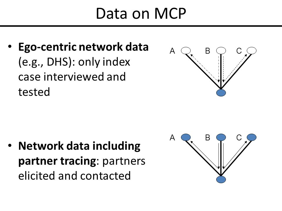 Data on MCP Ego-centric network data (e.g., DHS): only index case interviewed and tested Network data including partner tracing: partners elicited and contacted ABC ABC