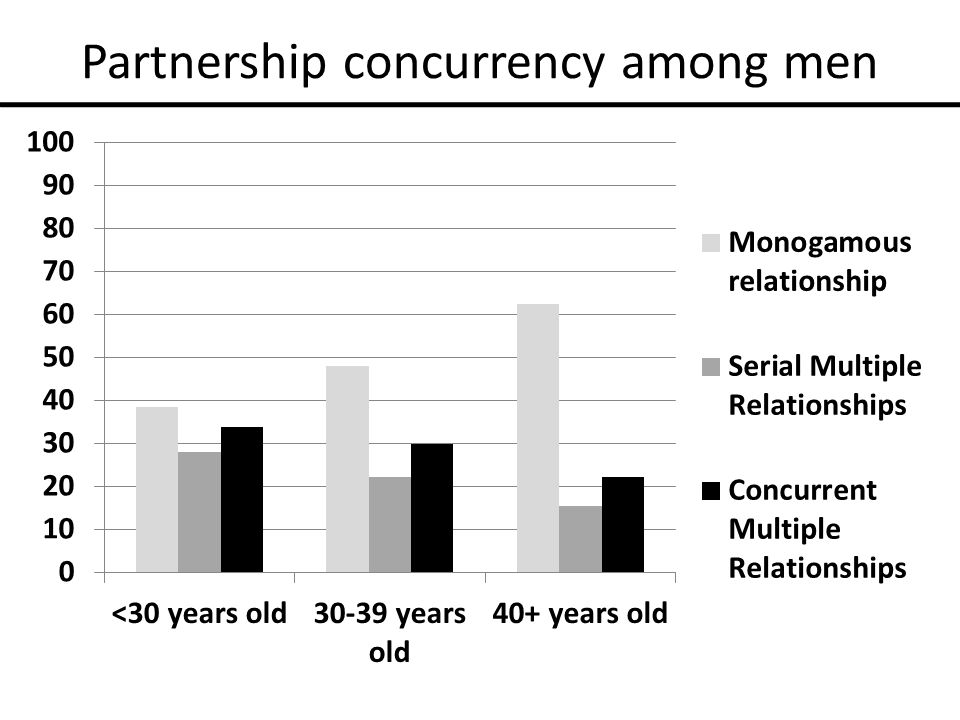 Partnership concurrency among men