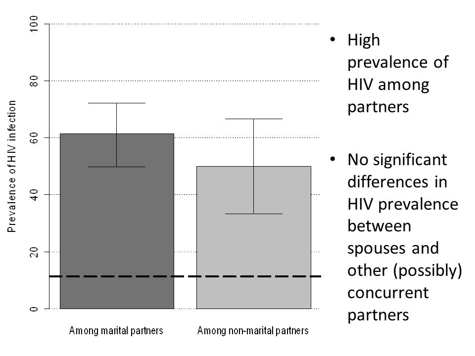 High prevalence of HIV among partners No significant differences in HIV prevalence between spouses and other (possibly) concurrent partners