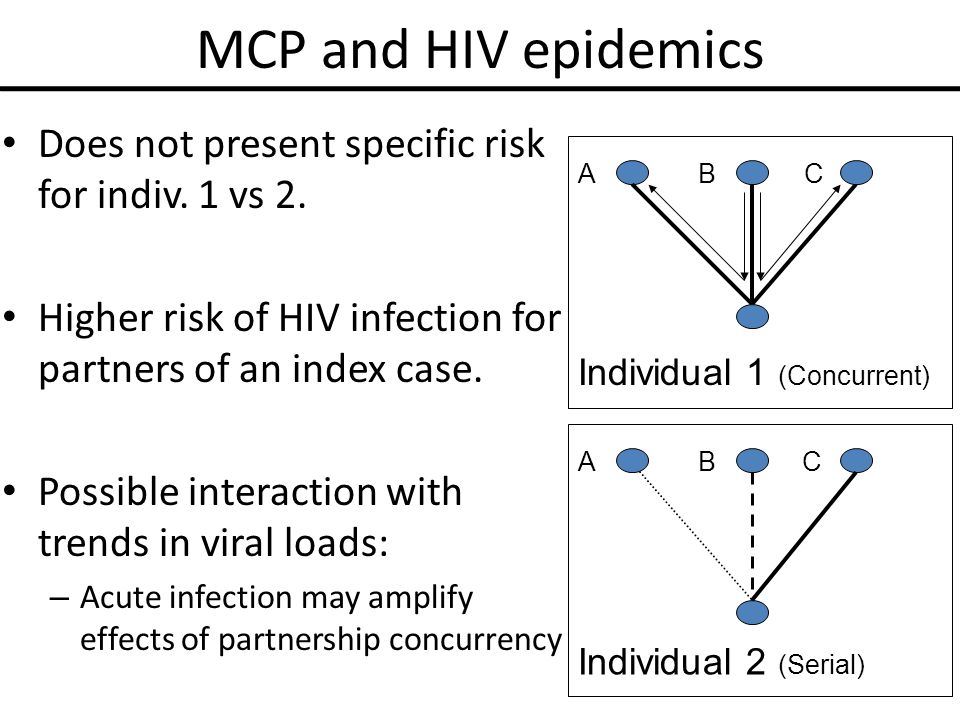 MCP and HIV epidemics Does not present specific risk for indiv.