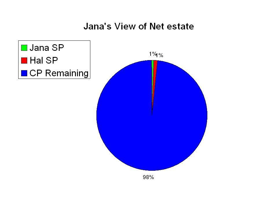 Jana's