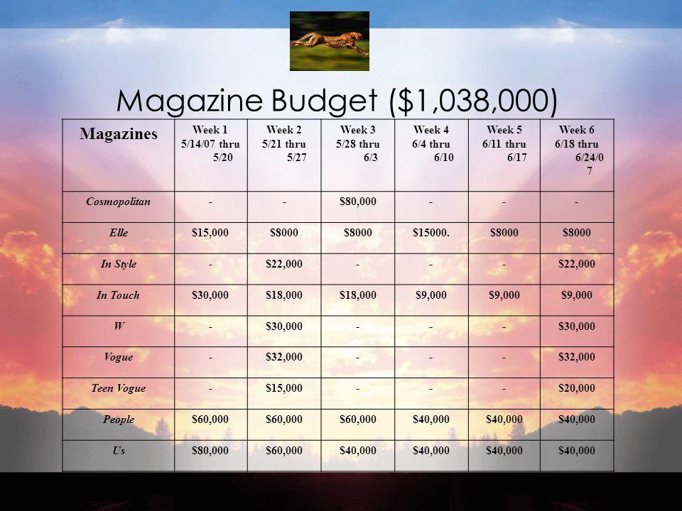 Magazine Budget ($1,038,000) Magazines Week 1 5/14/07 thru 5/20 Week 2 5/21 thru 5/27 Week 3 5/28 thru 6/3 Week 4 6/4 thru 6/10 Week 5 6/11 thru 6/17 Week 6 6/18 thru 6/24/0 7 Cosmopolitan--$80,000--- Elle$15,000$8000 $15000.$8000 In Style-$22,000--- In Touch$30,000$18,000 $9,000 W-$30,000--- Vogue-$32,000--- Teen Vogue-$15,000---$20,000 People$60,000 $40,000 Us$80,000$60,000$40,000