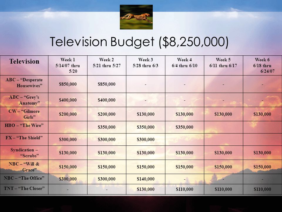 Television Budget ($8,250,000) Television Week 1 5/14/07 thru 5/20 Week 2 5/21 thru 5/27 Week 3 5/28 thru 6/3 Week 4 6/4 thru 6/10 Week 5 6/11 thru 6/17 Week 6 6/18 thru 6/24/07 ABC – Desperate Housewives $850,000 ---- ABC – Grey's Anatomy $400,000 ---- CW – Gilmore Girls $200,000 $130,000 HBO – The Wire $350,000 FX – The Shield $300,000 Syndication – Scrubs $130,000 NBC – Will & Grace $150,000 NBC – The Office $300,000 $140,000--- TNT – The Closer --$130,000$110,000