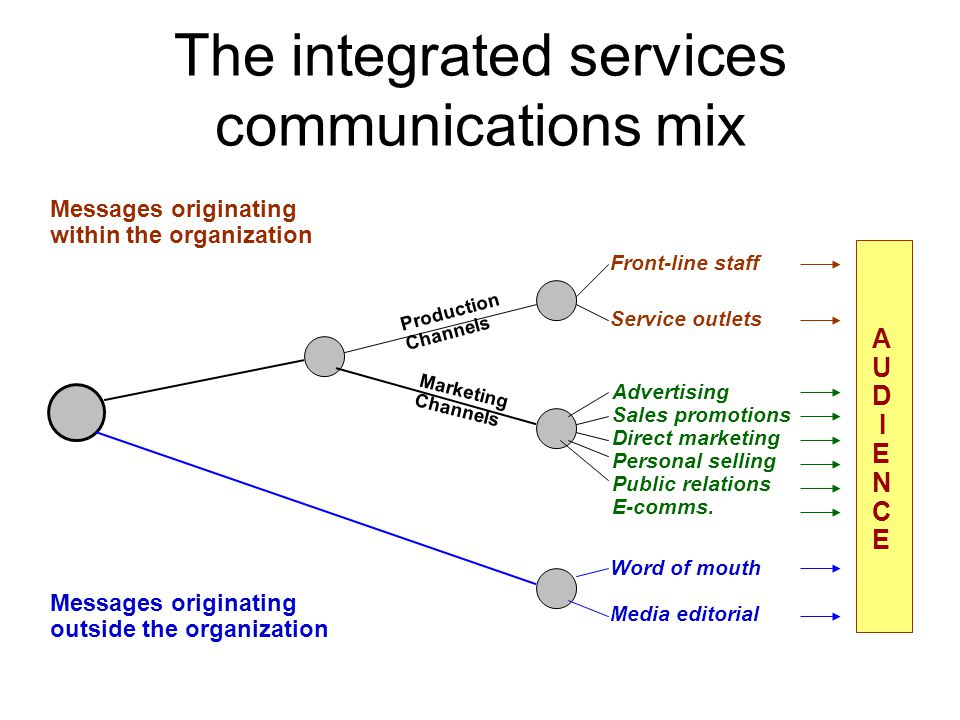 The integrated services communications mix Messages originating within the organization Messages originating outside the organization Production Channels Marketing Channels Front-line staff Service outlets Advertising Sales promotions Direct marketing Personal selling Public relations E-comms.