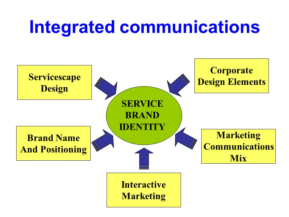 Integrated communications SERVICE BRAND IDENTITY Servicescape Design Brand Name And Positioning Marketing Communications Mix Corporate Design Elements Interactive Marketing