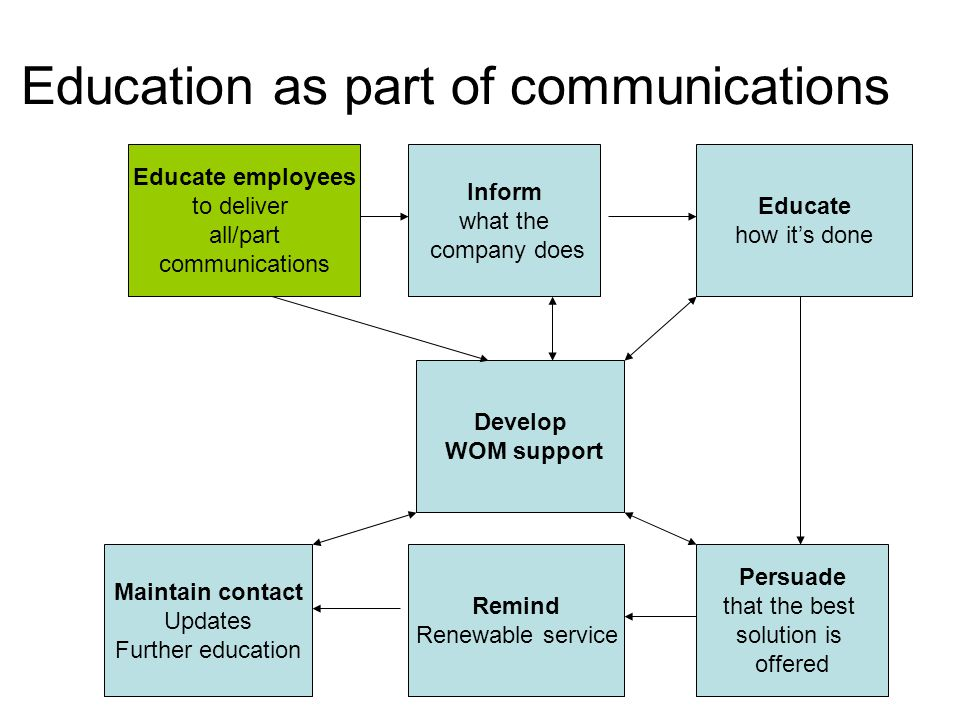 Education as part of communications Inform what the company does Educate how it's done Persuade that the best solution is offered Remind Renewable service Maintain contact Updates Further education Educate employees to deliver all/part communications Develop WOM support