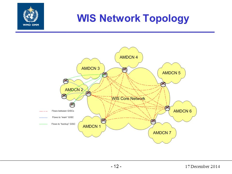 - 12 - World Meteorological Organization Working together in weather, climate and water WIS Network Topology 17 December 2014