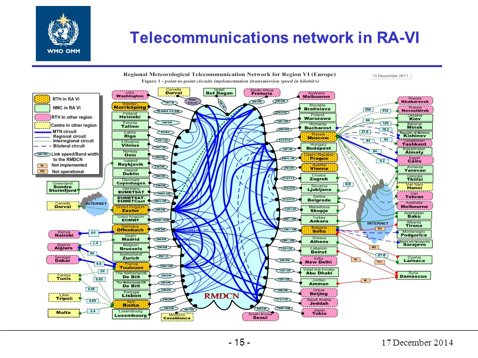 - 15 - World Meteorological Organization Working together in weather, climate and water Telecommunications network in RA-VI 17 December 2014