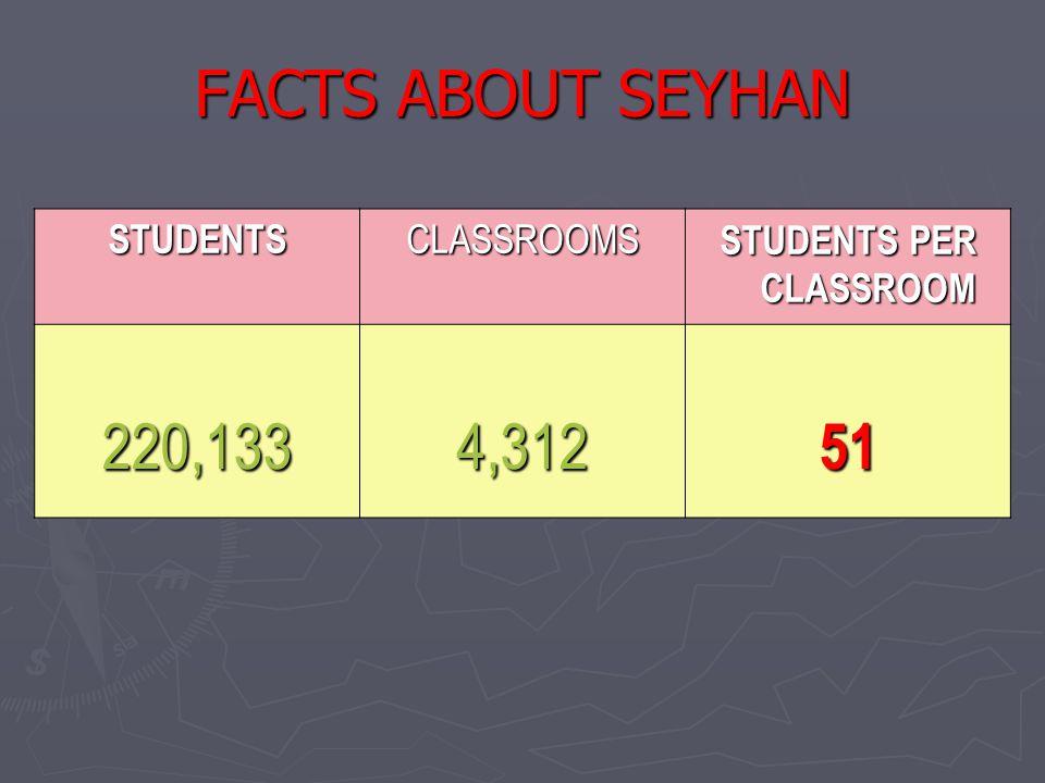 STUDENTSCLASSROOMS STUDENTS PER CLASSROOM 220,1334,31251