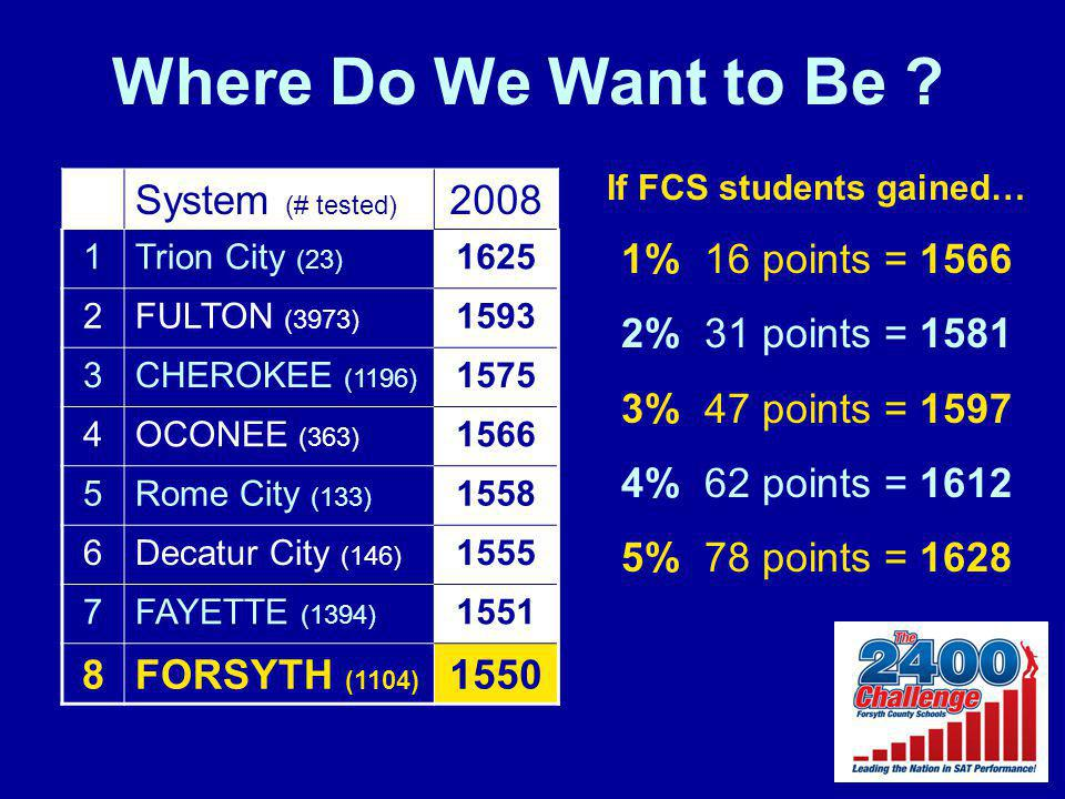 Where Do We Want to Be ? System (# tested) 2008 1Trion City (23) 1625 2FULTON (3973) 1593 3CHEROKEE (1196) 1575 4OCONEE (363) 1566 5Rome City (133) 15