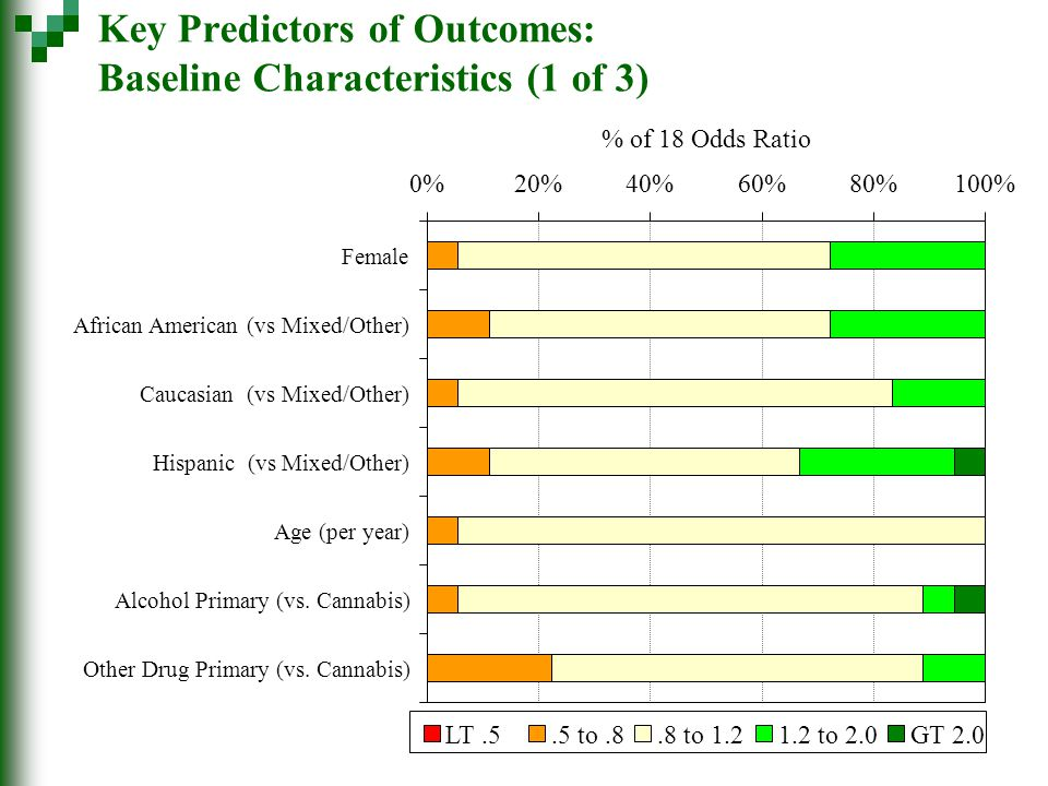 Key Predictors of Outcomes: Baseline Characteristics (1 of 3) 0%20%40%60%80%100% Female African American (vs Mixed/Other) Caucasian (vs Mixed/Other) Hispanic (vs Mixed/Other) Age (per year) Alcohol Primary (vs.
