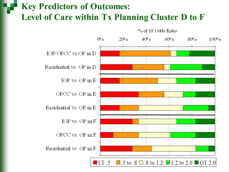 Key Predictors of Outcomes: Level of Care within Tx Planning Cluster D to F LT.5.5 to.8.8 to 1.21.2 to 2.0GT 2.0