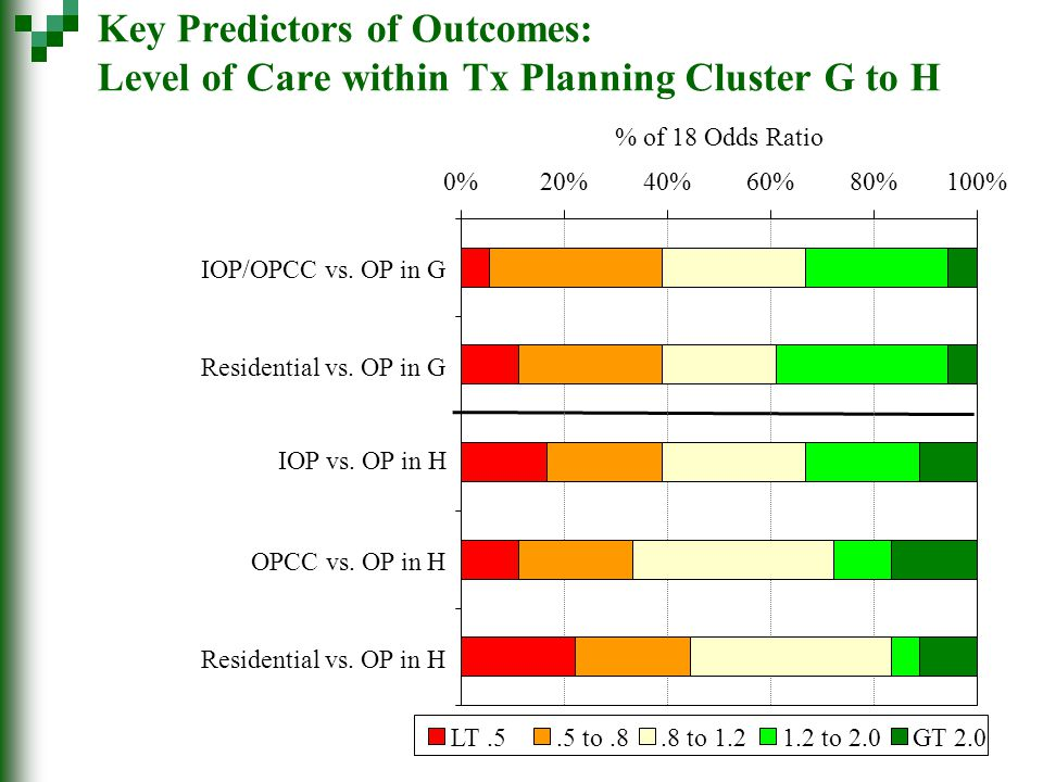 Key Predictors of Outcomes: Level of Care within Tx Planning Cluster G to H 0%20%40%60%80%100% IOP/OPCC vs. OP in G Residential vs. OP in G IOP vs. OP
