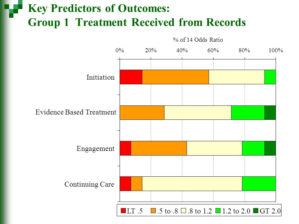 Key Predictors of Outcomes: Group 1 Treatment Received from Records 0%20%40%60%80%100% Initiation Evidence Based Treatment Engagement Continuing Care % of 14 Odds Ratio LT.5.5 to.8.8 to 1.21.2 to 2.0GT 2.0