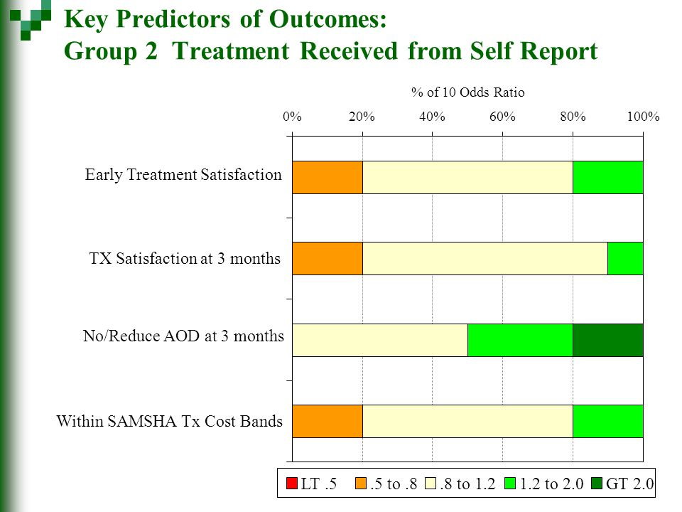 Key Predictors of Outcomes: Group 2 Treatment Received from Self Report 0%20%40%60%80%100% Early Treatment Satisfaction TX Satisfaction at 3 months No