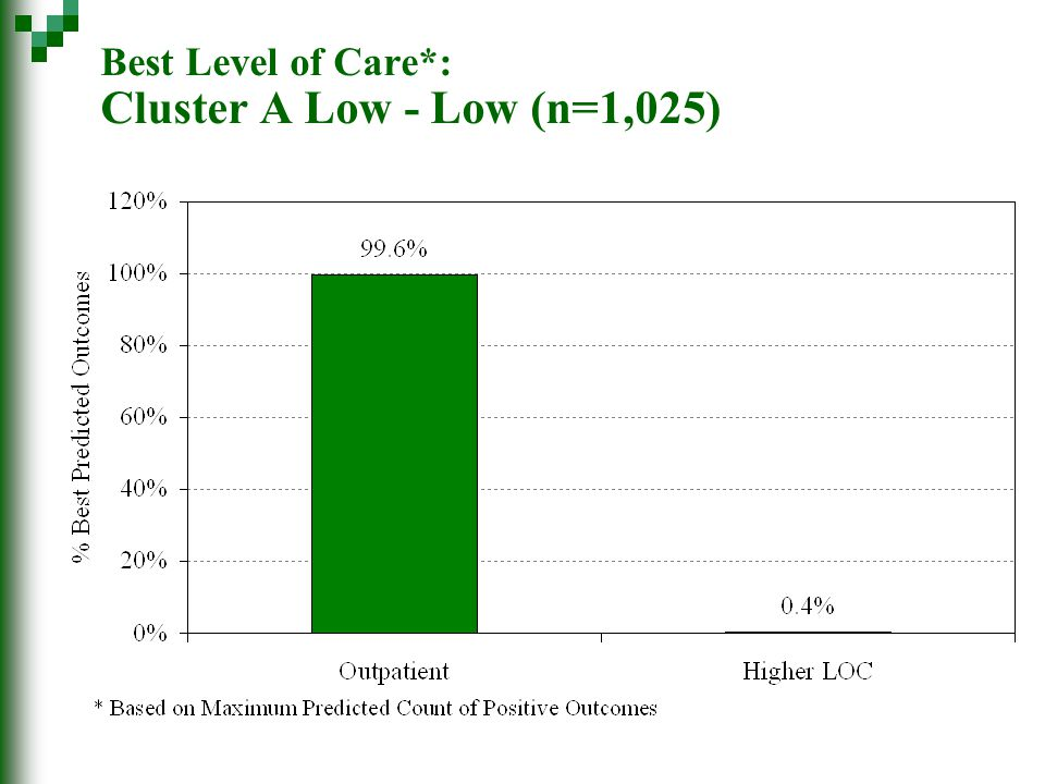 Best Level of Care*: Cluster A Low - Low (n=1,025)