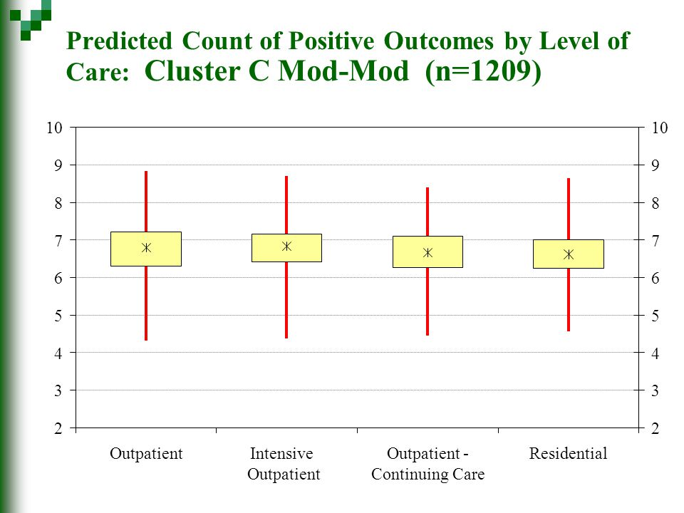 Predicted Count of Positive Outcomes by Level of Care: Cluster C Mod-Mod (n=1209) 2 3 4 5 6 7 8 9 10 OutpatientIntensive Outpatient Outpatient - Conti