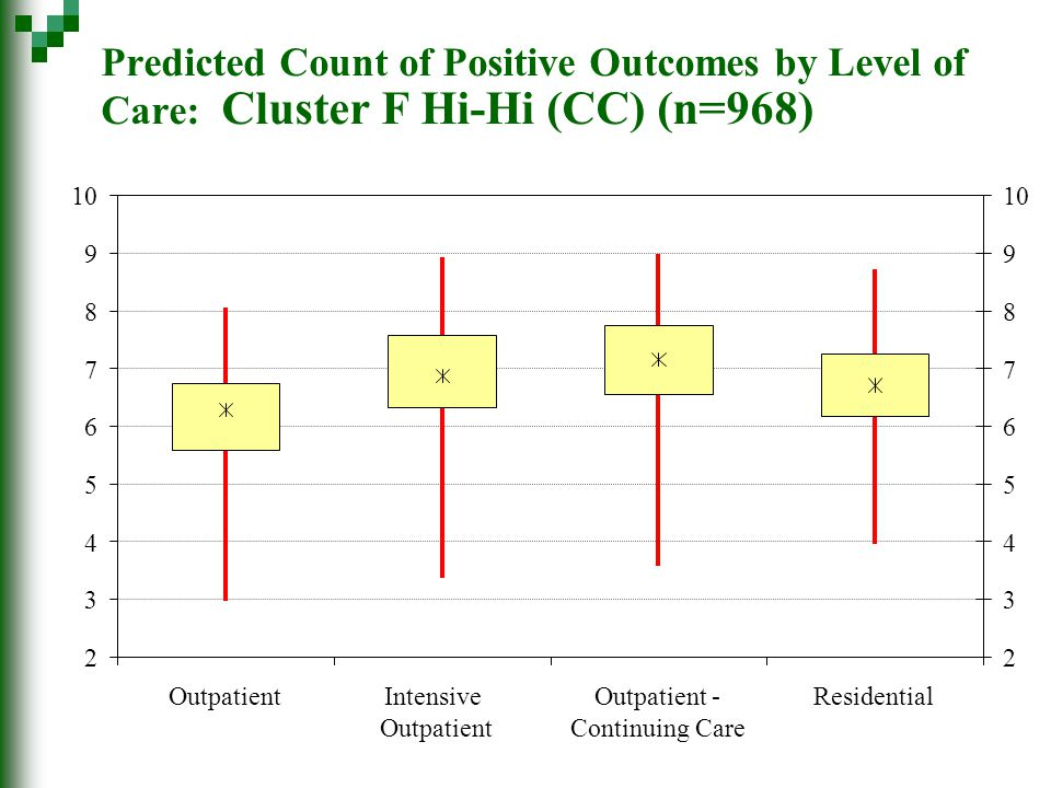 Predicted Count of Positive Outcomes by Level of Care: Cluster F Hi-Hi (CC) (n=968) 2 3 4 5 6 7 8 9 10 2 3 4 5 6 7 8 9 OutpatientIntensive Outpatient