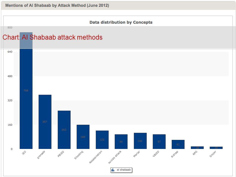 Chart: Al Shabaab attack methods