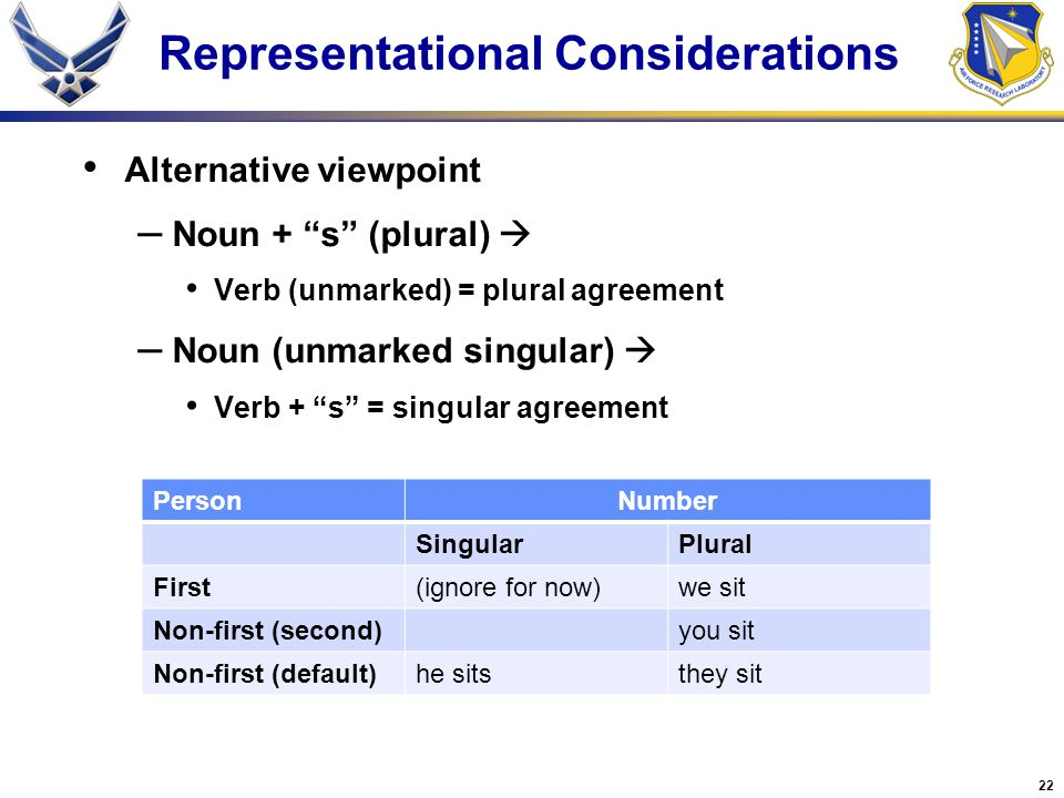 22 Representational Considerations Alternative viewpoint – Noun + s (plural)  Verb (unmarked) = plural agreement – Noun (unmarked singular)  Verb + s = singular agreement PersonNumber SingularPlural First(ignore for now)we sit Non-first (second)you sit Non-first (default)he sitsthey sit