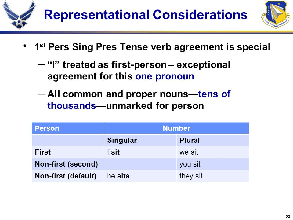 23 Representational Considerations 1 st Pers Sing Pres Tense verb agreement is special – I treated as first-person – exceptional agreement for this one pronoun – All common and proper nouns—tens of thousands—unmarked for person PersonNumber SingularPlural FirstI sitwe sit Non-first (second)you sit Non-first (default)he sitsthey sit