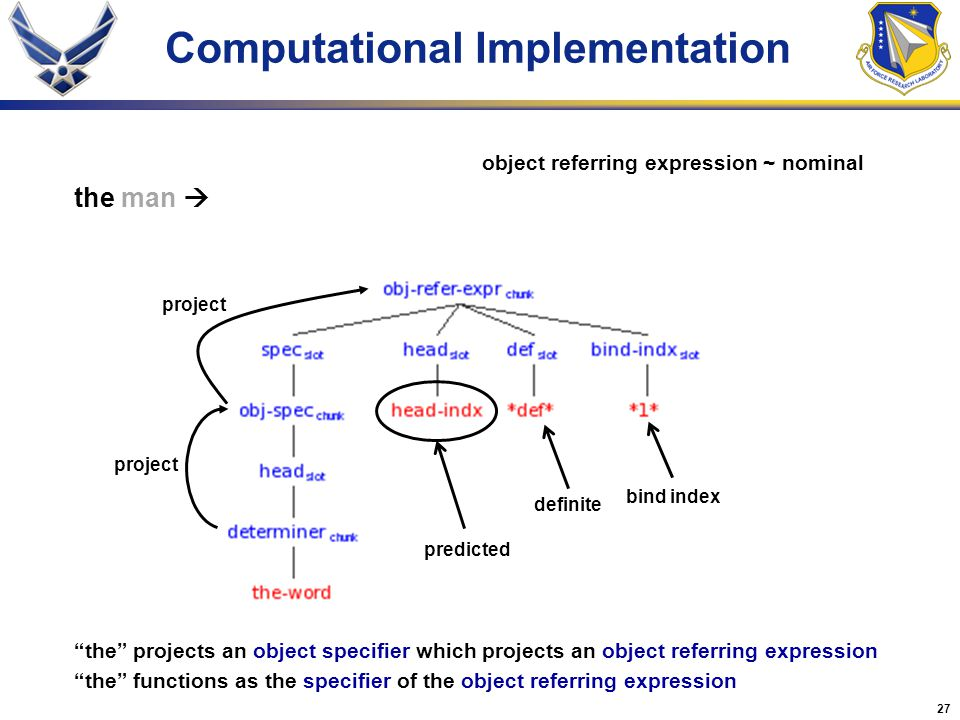 27 Computational Implementation project definite predicted the man  the projects an object specifier which projects an object referring expression the functions as the specifier of the object referring expression object referring expression ~ nominal bind index