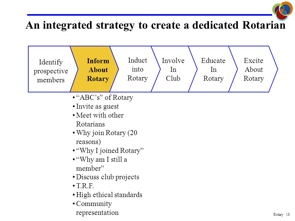 Rotary 17 An integrated strategy to create a dedicated Rotarian Excite About Rotary Educate In Rotary Involve In Club Identify prospective members Inform About Rotary Induct into Rotary Classification survey Business and professional leaders Community trends Colleagues Appointment notices Walk the streets Yellow pages Chamber of Commerce T.R.F.