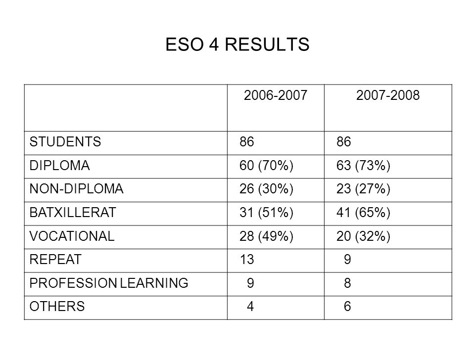 ESO 4 RESULTS 2006-20072007-2008 STUDENTS 86 DIPLOMA 60 (70%) 63 (73%) NON-DIPLOMA 26 (30%) 23 (27%) BATXILLERAT 31 (51%) 41 (65%) VOCATIONAL 28 (49%) 20 (32%) REPEAT 13 9 PROFESSION LEARNING 9 8 OTHERS 4 6