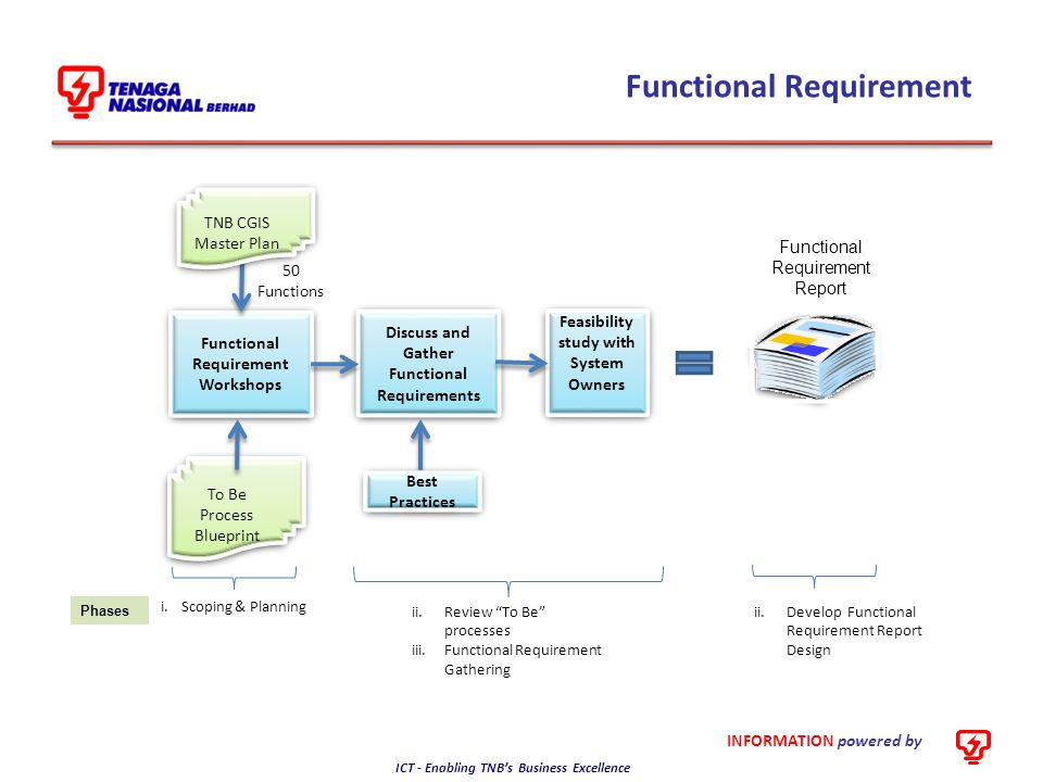 INFORMATION powered by ICT - Enabling TNB's Business Excellence Functional Requirement Phases Scoping and Planning Review To-Be Processes Review To-Be Processes Functional Requirement Gathering Functional Requirement Gathering Develop Functional Requirement Report Design Develop Functional Requirement Report Design Key Activities Schedule for workshops Appoint Functional Implementation Taskforce Inform users of workshops Analyze information prior to workshops Internal discussion to propose application and interface Schedule for workshops Appoint Functional Implementation Taskforce Inform users of workshops Analyze information prior to workshops Internal discussion to propose application and interface Review To-Be Process Conduct Functional Requirement workshops Conduct system study Review To-Be Process Conduct Functional Requirement workshops Conduct system study Develop Functional Requirement Report Review and Signoff Functional Requirement Report Develop Functional Requirement Report Review and Signoff Functional Requirement Report