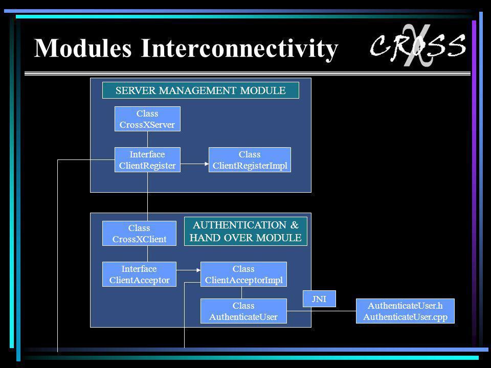 Modules Interconnectivity SERVER MANAGEMENT MODULE Class CrossXServer Interface ClientRegister Class ClientRegisterImpl AUTHENTICATION & HAND OVER MODULE Class CrossXClient Interface ClientAcceptor Class ClientAcceptorImpl Class AuthenticateUser AuthenticateUser.h AuthenticateUser.cpp JNI Modules Interconnectivity