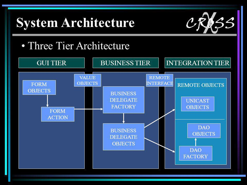 System Architecture Three Tier Architecture GUI TIERBUSINESS TIERINTEGRATION TIER FORM OBJECTS FORM ACTION VALUE OBJECTS BUSINESS DELEGATE FACTORY BUSINESS DELEGATE OBJECTS REMOTE INTERFACE UNICAST OBJECTS DAO OBJECTS DAO FACTORY REMOTE OBJECTS System Architecture