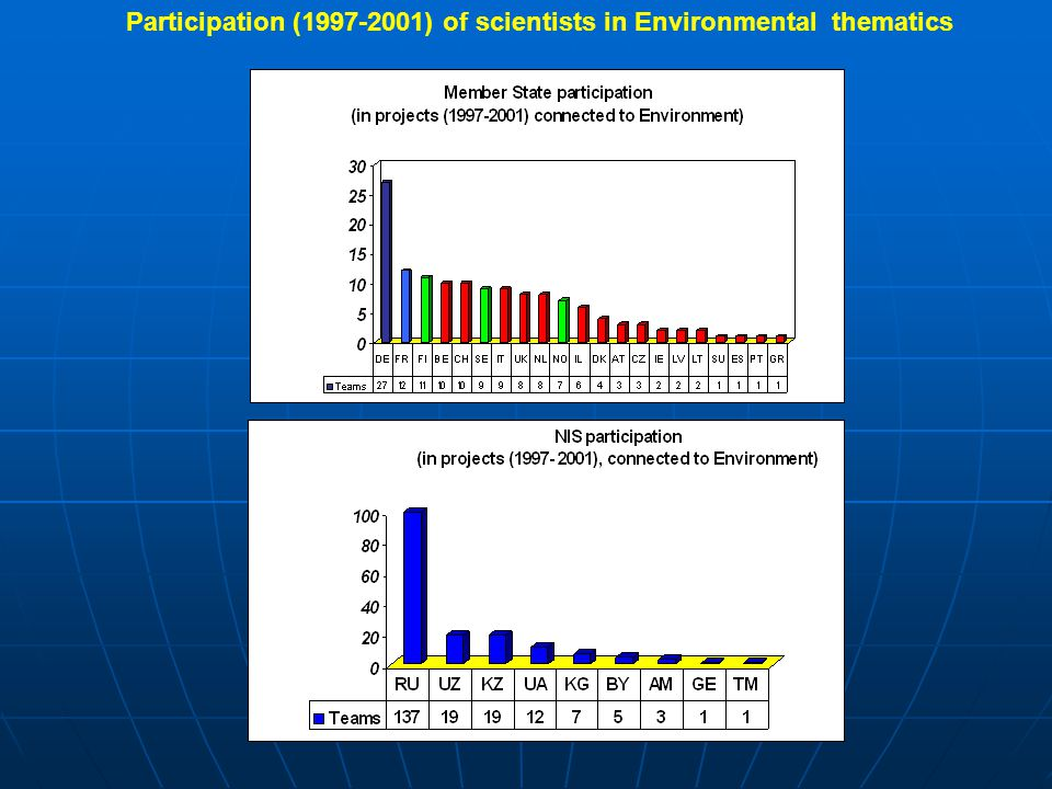 Participation (1997-2001) of scientists in Environmental thematics