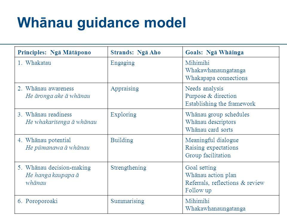 Whānau guidance model Principles: Ngā MātāponoStrands: Ngā AhoGoals: Ngā Whāinga 1.