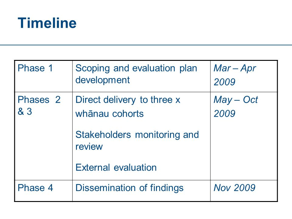 Timeline Phase 1Scoping and evaluation plan development Mar – Apr 2009 Phases 2 & 3 Direct delivery to three x whānau cohorts Stakeholders monitoring and review External evaluation May – Oct 2009 Phase 4Dissemination of findingsNov 2009