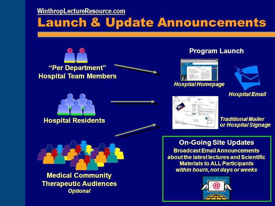 "WinthropLectureResource.com Launch & Update Announcements ""Per Department"" Hospital Team Members Medical Community Therapeutic Audiences Optional Hosp"