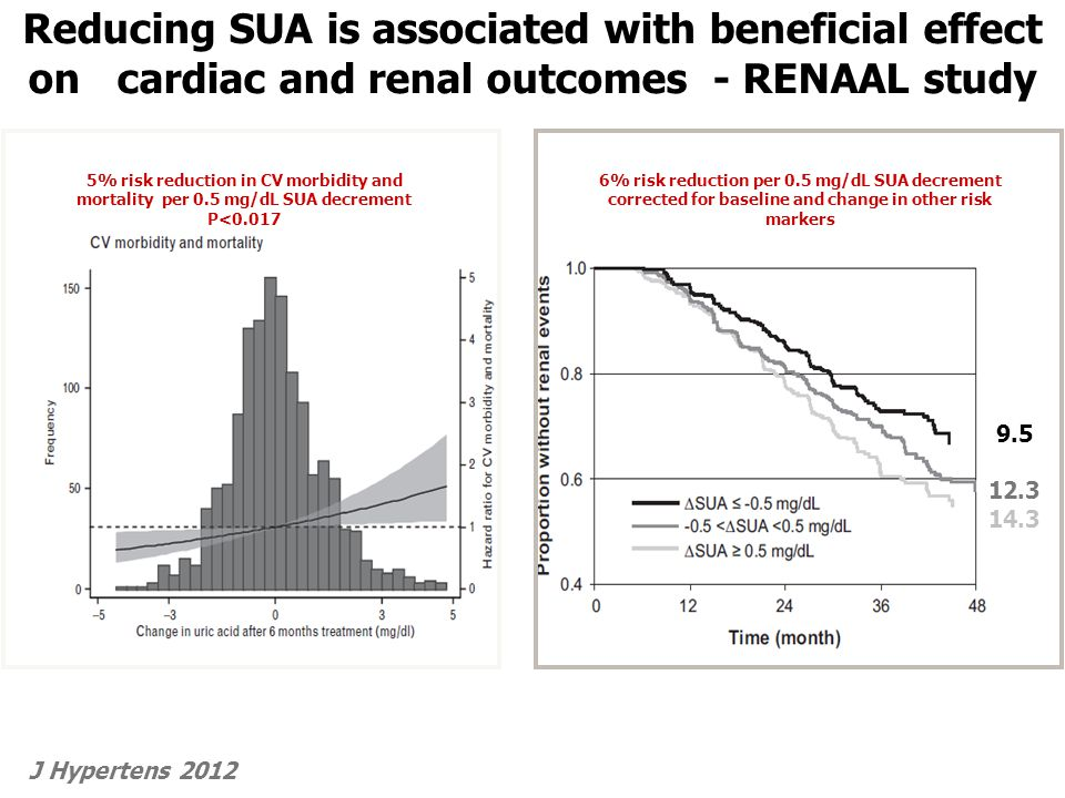 Reducing SUA is associated with beneficial effect on cardiac and renal outcomes - RENAAL study J Hypertens 2012 9.5 12.3 14.3 6% risk reduction per 0.5 mg/dL SUA decrement corrected for baseline and change in other risk markers 5% risk reduction in CV morbidity and mortality per 0.5 mg/dL SUA decrement P<0.017