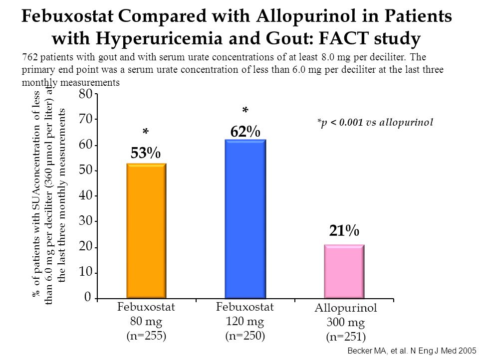 Becker MA, et al. N Eng J Med 2005 *p < 0.001 vs allopurinol Febuxostat 80 mg (n=255) % of patients with SUAconcentration of less than 6.0 mg per deci