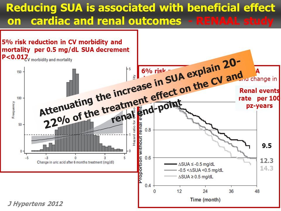 Reducing SUA is associated with beneficial effect on cardiac and renal outcomes - RENAAL study J Hypertens 2012 Renal events rate per 100 pz-years 9.5 12.3 14.3 6% risk reduction per 0.5 mg/dL SUA decrement corrected for baseline and change in other risk markers 5% risk reduction in CV morbidity and mortality per 0.5 mg/dL SUA decrement P<0.017 Attenuating the increase in SUA explain 20- 22% of the treatment effect on the CV and renal end-point