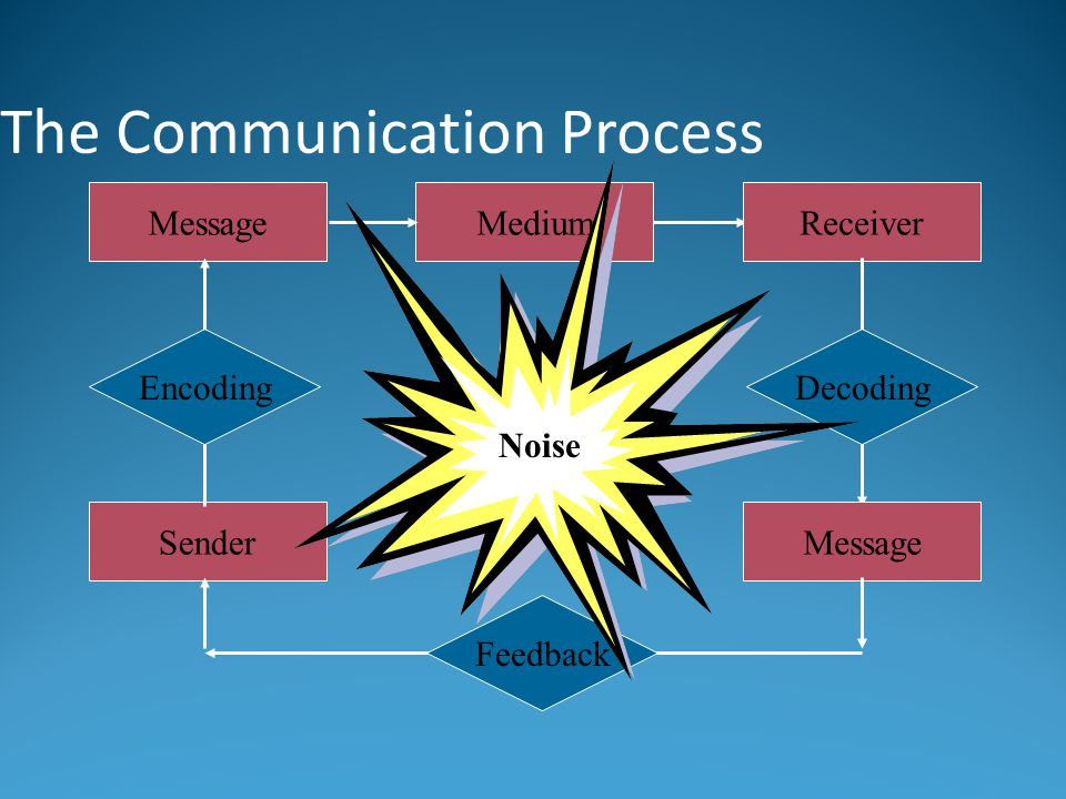 The Communication Process Sender MessageMediumReceiver Encoding Feedback Message Decoding Noise