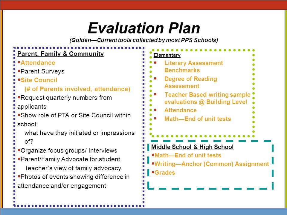 Evaluation Plan (Golden—Current tools collected by most PPS Schools) Elementary  Literary Assessment Benchmarks  Degree of Reading Assessment  Teacher Based writing sample evaluations @ Building Level  Attendance  Math—End of unit tests Middle School & High School  Math—End of unit tests  Writing—Anchor (Common) Assignment  Grades Parent, Family & Community  Attendance  Parent Surveys  Site Council (# of Parents involved, attendance)  Request quarterly numbers from applicants  Show role of PTA or Site Council within school; what have they initiated or impressions of.