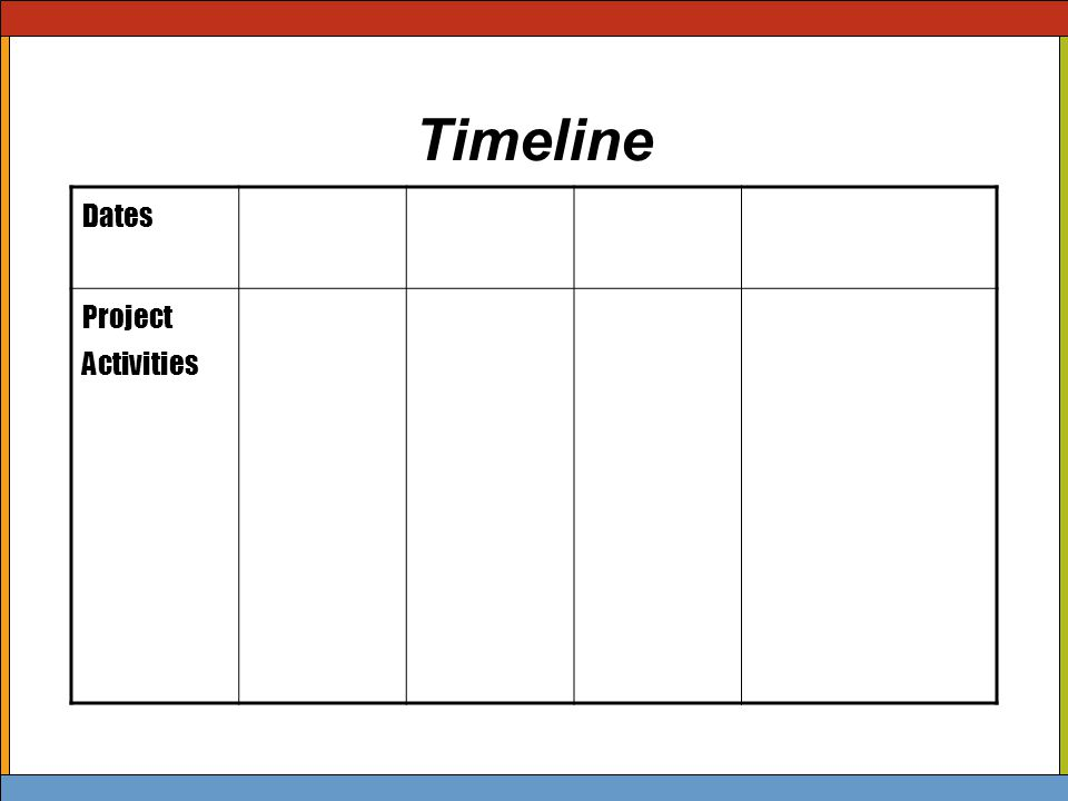 Timeline Dates Project Activities