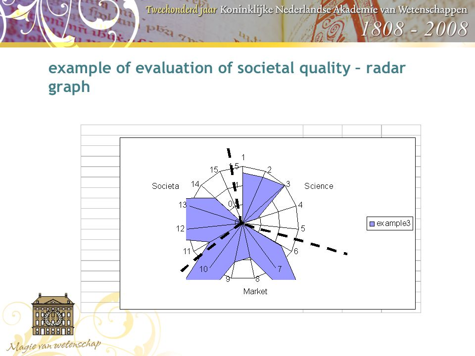 example of evaluation of societal quality – radar graph