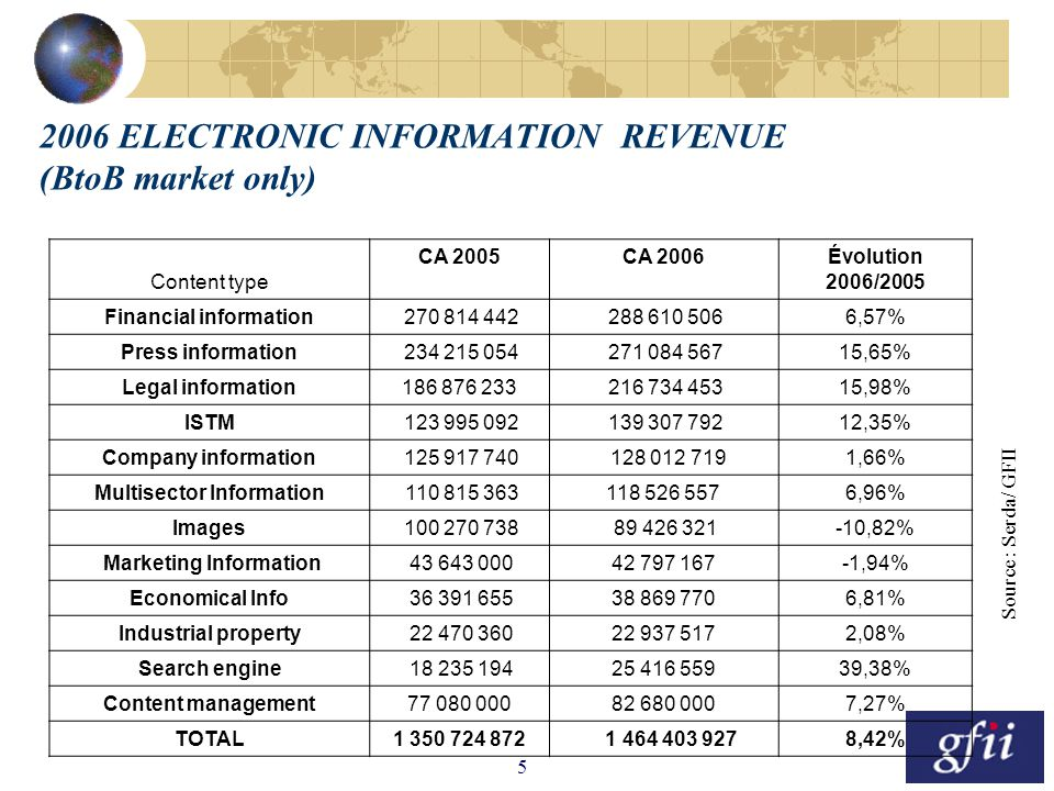 5 2006 ELECTRONIC INFORMATION REVENUE (BtoB market only) Content type CA 2005 CA 2006 Évolution 2006/2005 Financial information 270 814 442 288 610 506 6,57% Press information 234 215 054 271 084 567 15,65% Legal information186 876 233 216 734 453 15,98% ISTM 123 995 092 139 307 792 12,35% Company information 125 917 740 128 012 719 1,66% Multisector Information 110 815 363 118 526 557 6,96% Images 100 270 738 89 426 321 -10,82% Marketing Information 43 643 000 42 797 167 -1,94% Economical Info 36 391 655 38 869 770 6,81% Industrial property 22 470 360 22 937 517 2,08% Search engine 18 235 194 25 416 559 39,38% Content management77 080 000 82 680 000 7,27% TOTAL1 350 724 872 1 464 403 927 8,42% Source : Serda/ GFII
