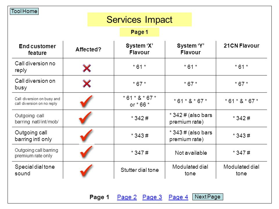 Services Impact Tool Home End customer feature Affected?System 'X' Flavour System 'Y' Flavour 21CN Flavour Special dial tone triggers Call Diversion active &/or Message in inbox &/or Call Barring active Call Diversion active &/or Message in inbox Call barring status check * # 34 # or special dial tone * # 34 # Howler warning if handset left off- hook SupportedNot SupportedSupported Customer originated trace on analogue MLG lines SupportedNot Supported Presentation number delivery to analogue lines Supported Presentation number delivery to digital lines Supported...