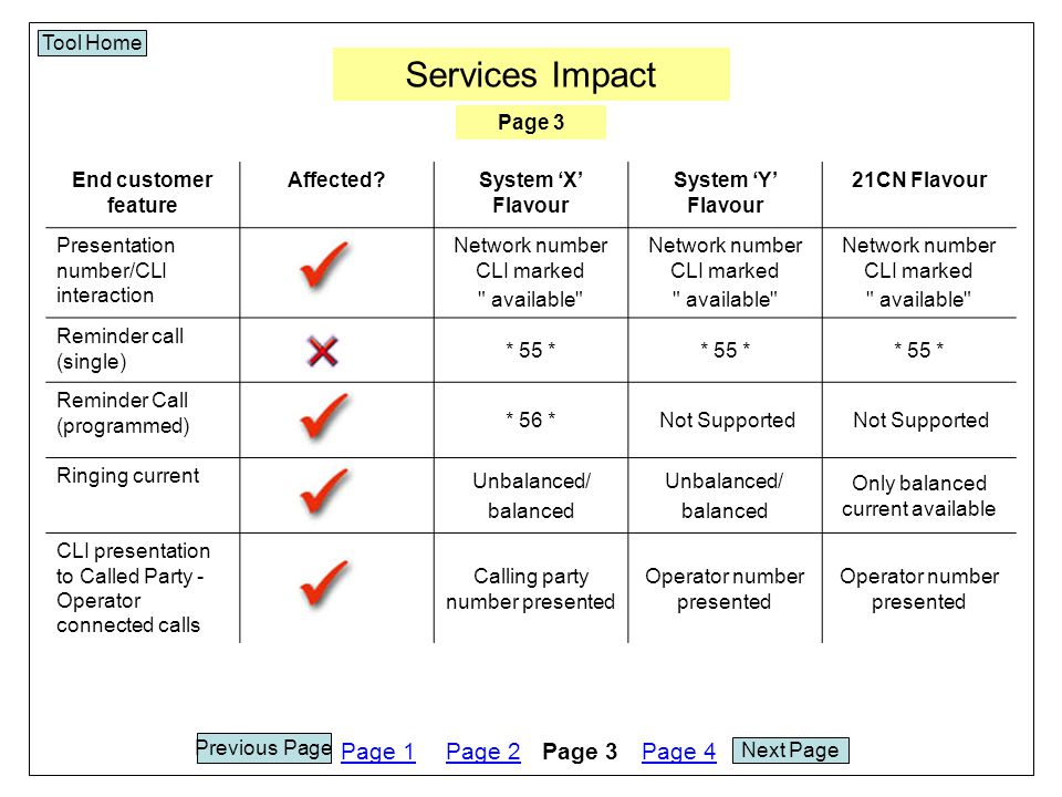 Services Impact Tool Home End customer feature Affected System 'X' Flavour System 'Y' Flavour 21CN Flavour Presentation number/CLI interaction Network number CLI marked available Network number CLI marked available Network number CLI marked available Reminder call (single) * 55 * Reminder Call (programmed) * 56 *Not Supported Ringing current Unbalanced/ balanced Unbalanced/ balanced Only balanced current available CLI presentation to Called Party - Operator connected calls Calling party number presented Operator number presented Page 1Page 2Page 3Page 4 Next Page Previous Page Page 3