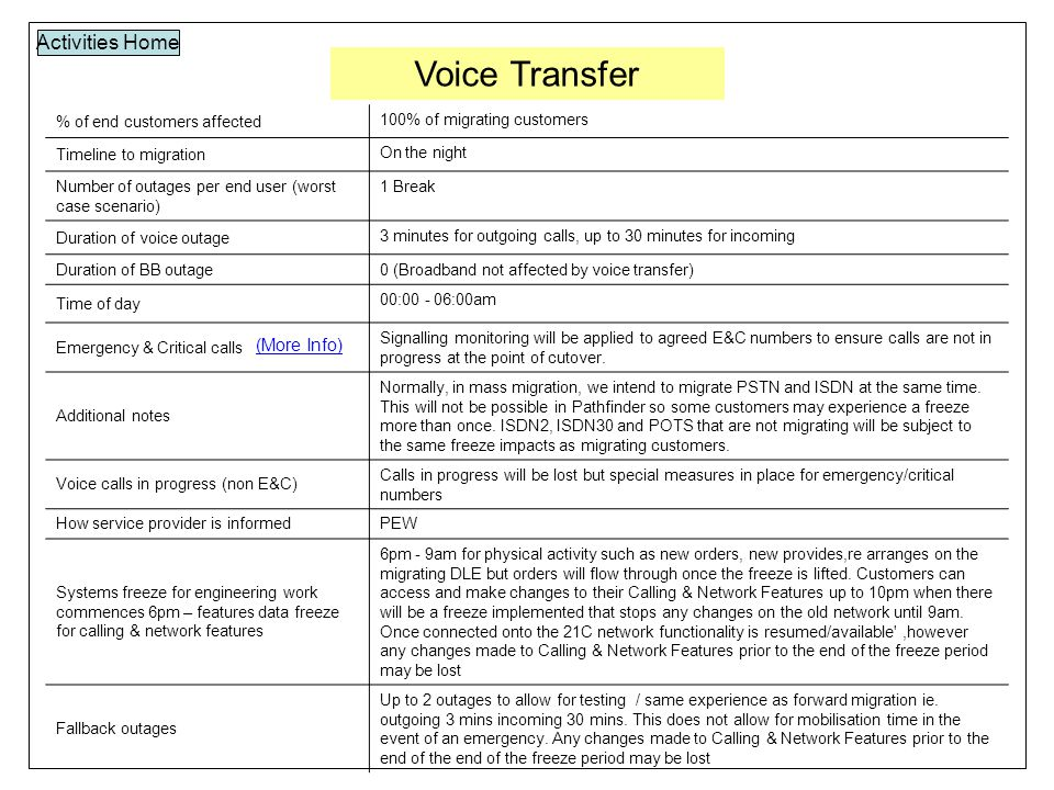 Voice Transfer Activities Home % of end customers affected 100% of migrating customers Timeline to migration On the night Number of outages per end user (worst case scenario) 1 Break Duration of voice outage 3 minutes for outgoing calls, up to 30 minutes for incoming Duration of BB outage 0 (Broadband not affected by voice transfer) Time of day 00:00 - 06:00am Emergency & Critical calls Signalling monitoring will be applied to agreed E&C numbers to ensure calls are not in progress at the point of cutover.