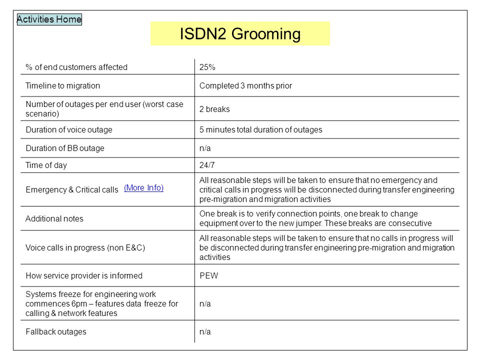 ISDN2 Grooming Activities Home % of end customers affected25% Timeline to migrationCompleted 3 months prior Number of outages per end user (worst case scenario) 2 breaks Duration of voice outage5 minutes total duration of outages Duration of BB outagen/a Time of day24/7 Emergency & Critical calls All reasonable steps will be taken to ensure that no emergency and critical calls in progress will be disconnected during transfer engineering pre-migration and migration activities Additional notes One break is to verify connection points, one break to change equipment over to the new jumper.